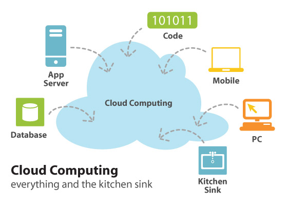 Cloud computing - Source: Internet