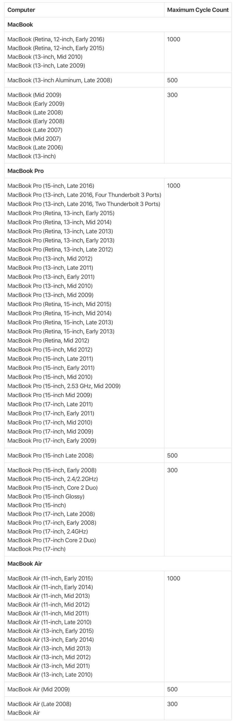 Battery-cycle-count-limits-macbook-768x2369